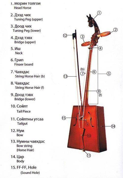 how to play morin khuur